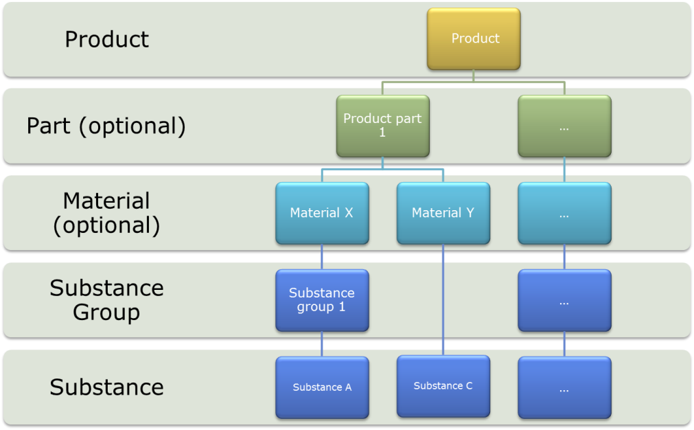 Conceptual Material Declaration with Optional Declaration of Product Parts and Materials